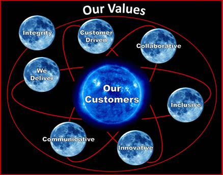 Orion - Our Values